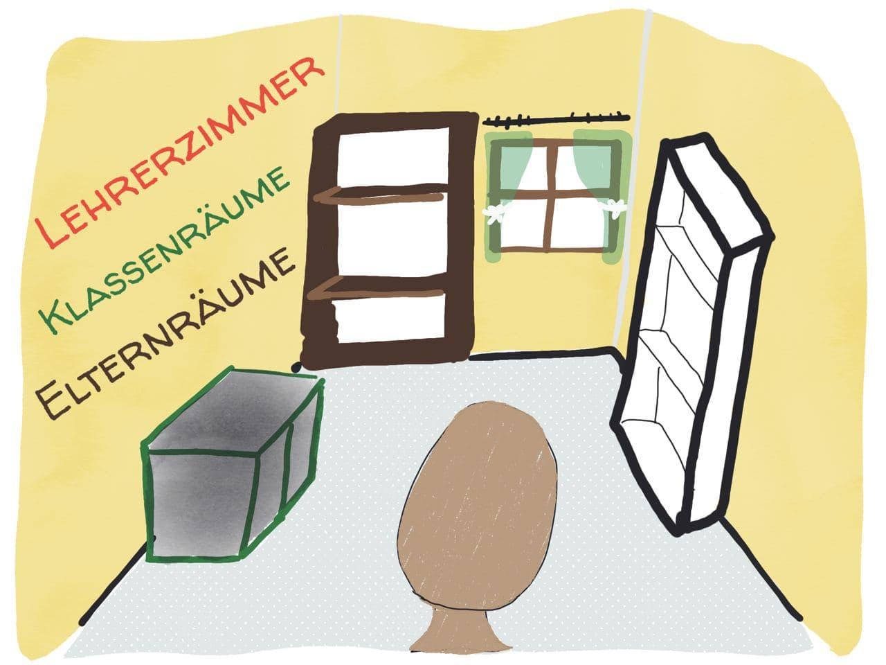 ... zu den Lehrerzimmer, Klassenräumen und Elternräumen